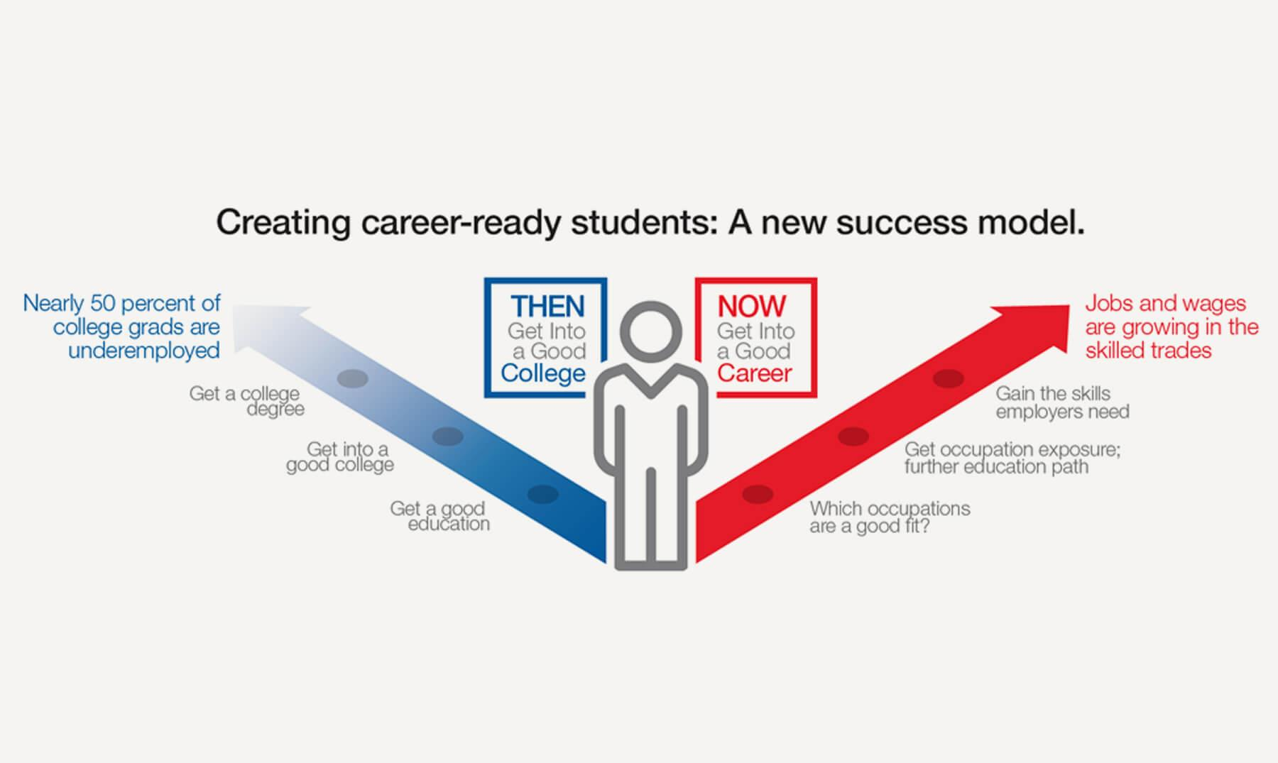 Creating Career Ready Student Infographic